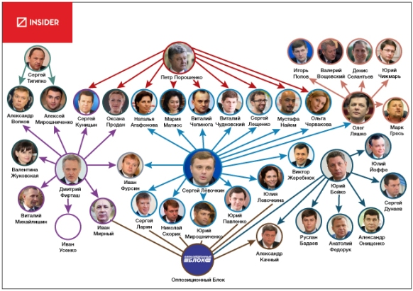Ukraine's oligarchs are competing and co-operating to build networks of parliamentary deputies who will lobby their interests